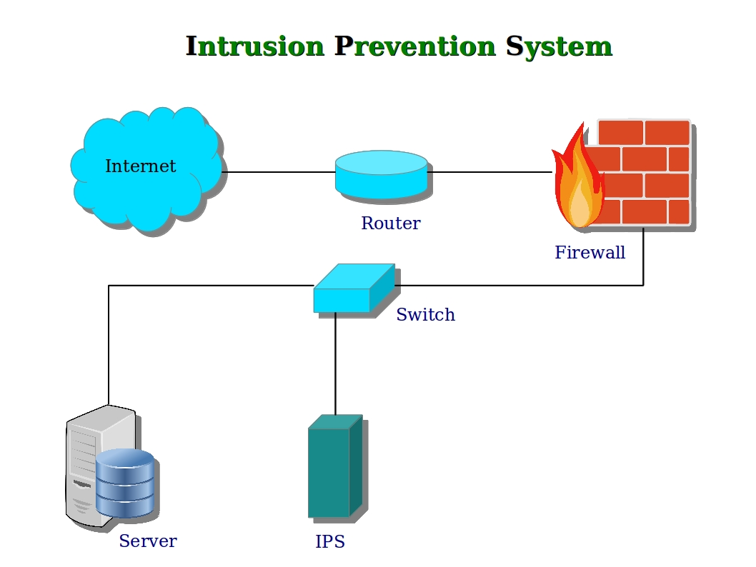 wireless intrusion prevention systems White paper air marshal  3 cisco systems, inc | 500 terry a francois blvd,  a wireless intrusion prevention system (wips.