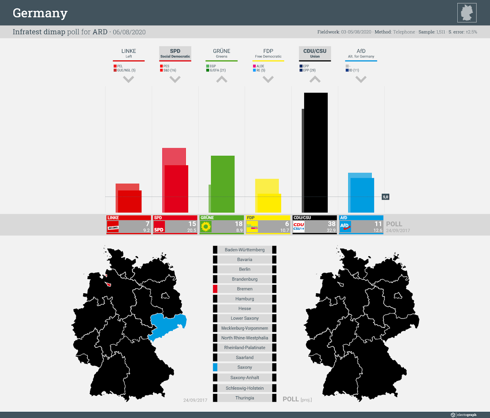 GERMANY: Infratest dimap poll chart for ARD, 6 August 2020