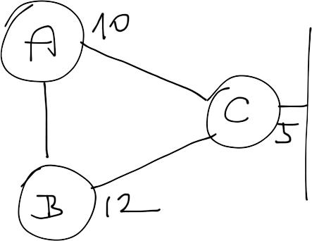 Eigrp Loop Prevention Logic Ipspace Net Blog