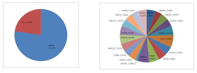 Grafico Carteira Formula Mágica - Composição da Carteira  em Fevereiro de 2019