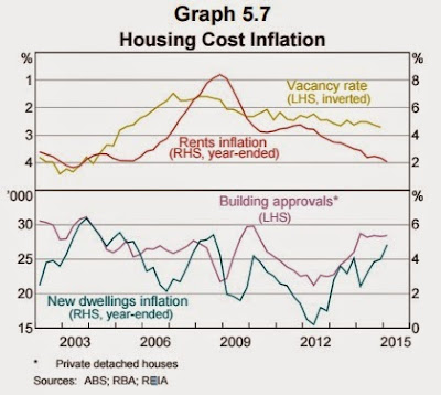 Housing cost inflation