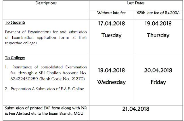 Mahatma Gandhi University MGU PG III Semester Examination Fee Notification