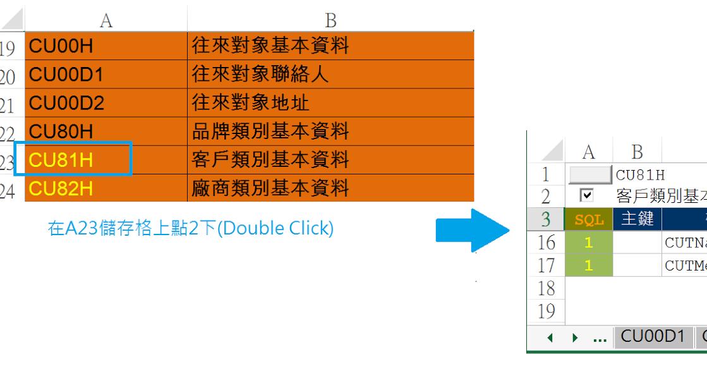 〔Excel-VBA〕在儲存格上按2下,直接跳到指定的工作表(Sheet) ~ Scenic's BOX