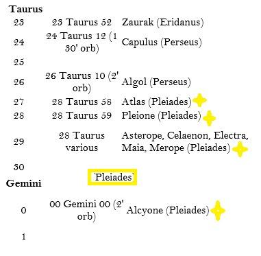 Pleiadian Starseeds | Fixed Stars