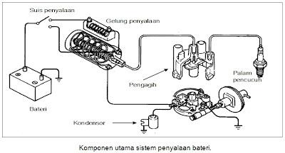 Teknologi Motosikal: Sistem Penyalaan