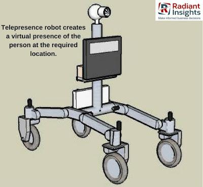 Telepresence Robots Market