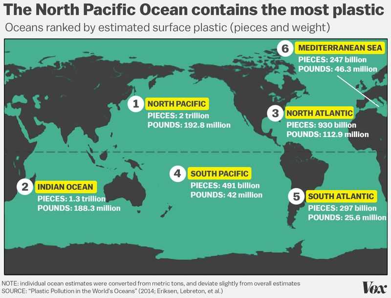 North Pacific represented nearly one-third of plastic pollution in all oceans.