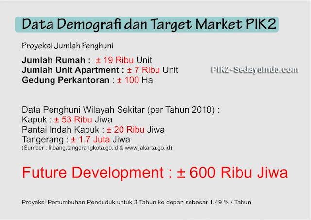 Target Market PIK 2