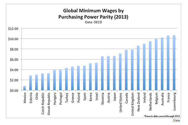 Minimum wage: How does Australia compare to other countries?