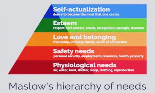 Cara Mengaplikasikan Teori Kebutuhan Dasar Manusia dari Hirarki Maslow's