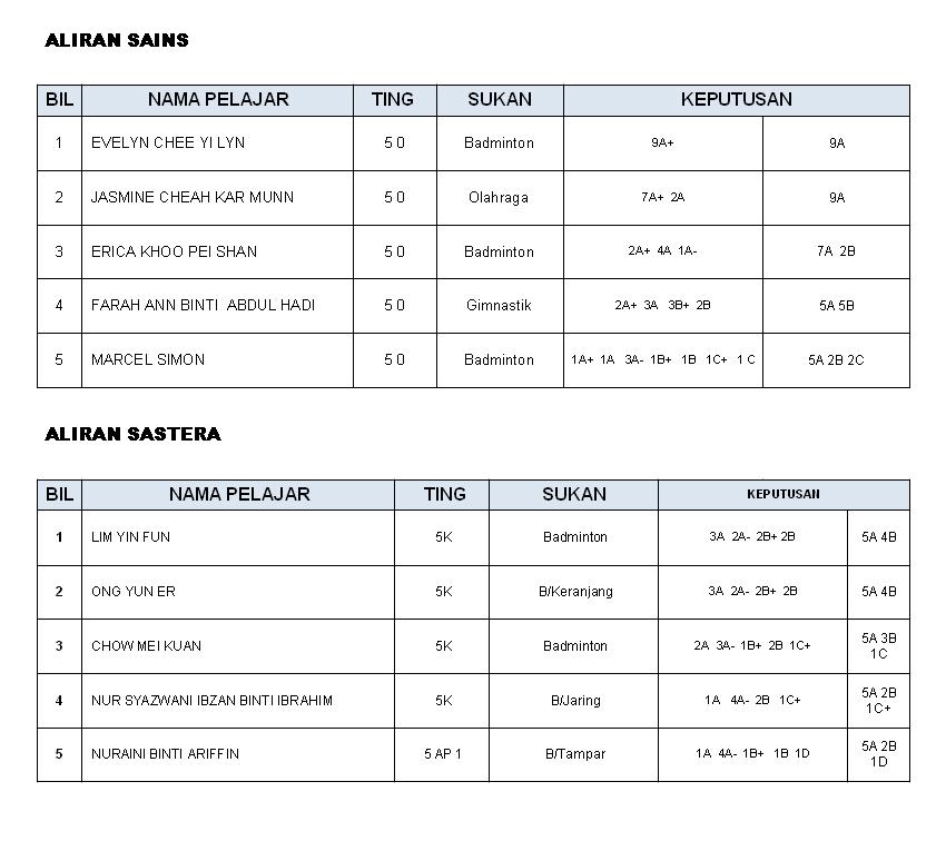 Kemasukan Sekolah Sukan Bukit Jalil 2018 Kronis C