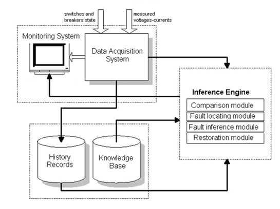 Architecture of an expert System for Power plant