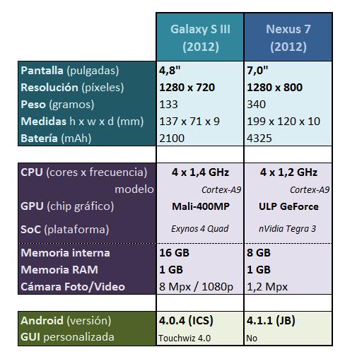 características Nexus 7 y Galaxy S3