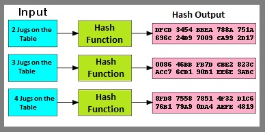 How Hashing Algorithms work?