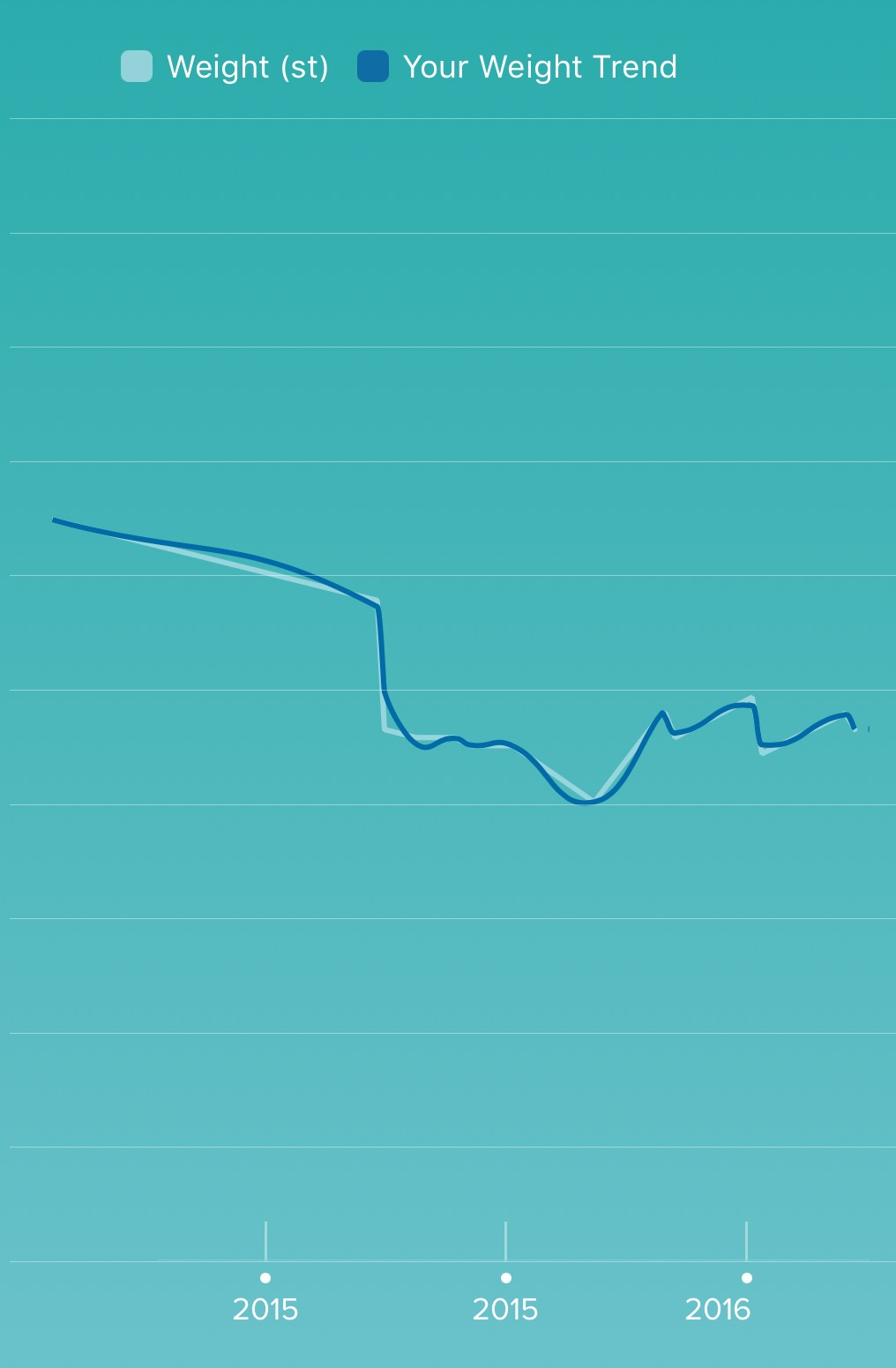 Fitbit Weight Graph
