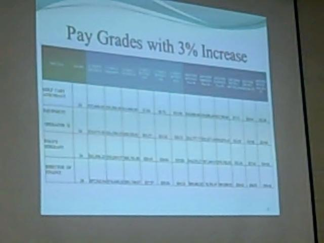 To Comply Fairhope S Pay Scales Ranges What Is Hening Elsewhere In The County A 3 Increase Of Mid Point For Every Grade 10 32
