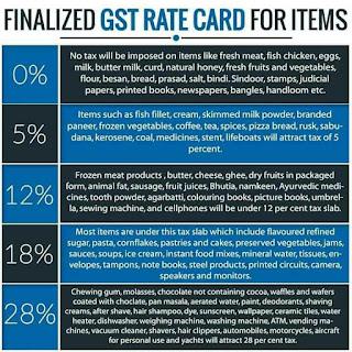 GST RATE SHEET