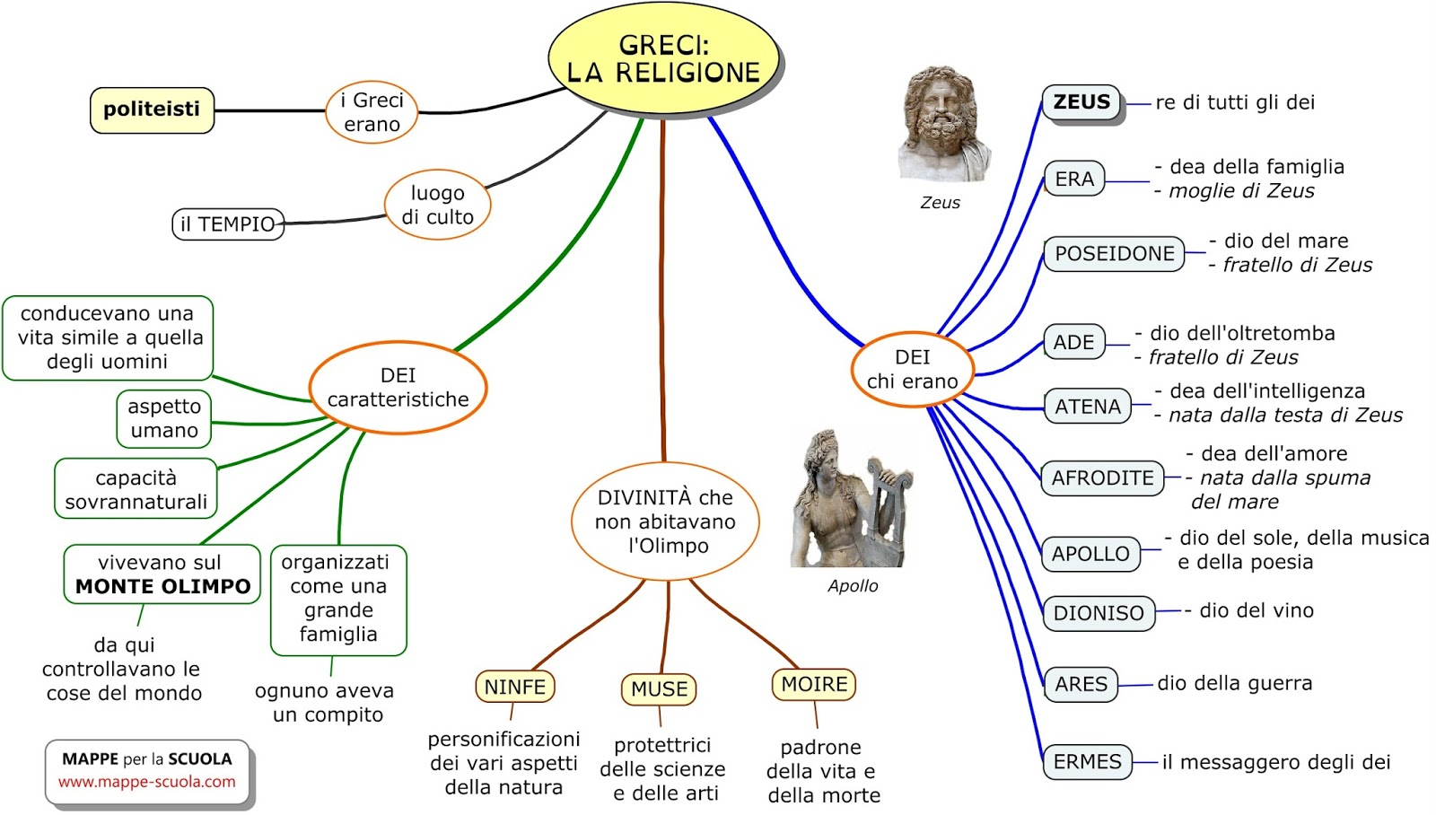 Mappe per la scuola greci la religione gli dei for 1 1 2 casa di storia