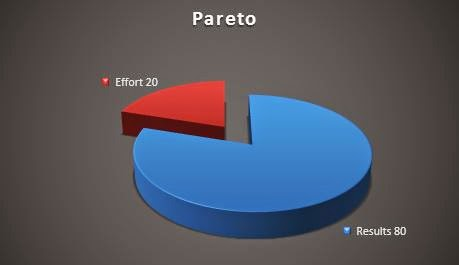 Pareto Principle - A tool to focus your efforts on the Vital Few 1