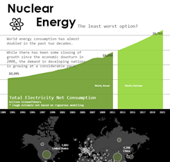 nuclear energy dashboard