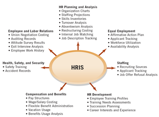 HRIS Softwares