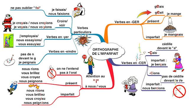 Imparfait - mapa myśli 5 - Francuski przy kawie