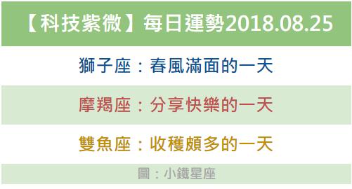 【科技紫微】每日運勢2018.08.25