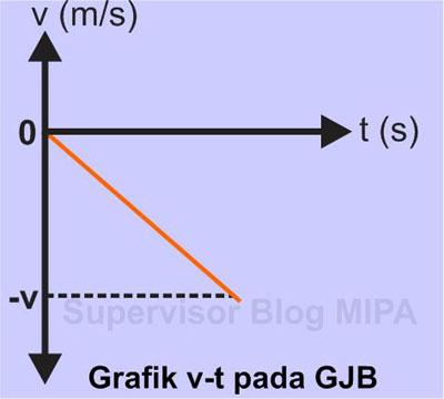 Grafik Hubungan Kecepatan terhadap Waktu (Grafik v – t) pada GJB