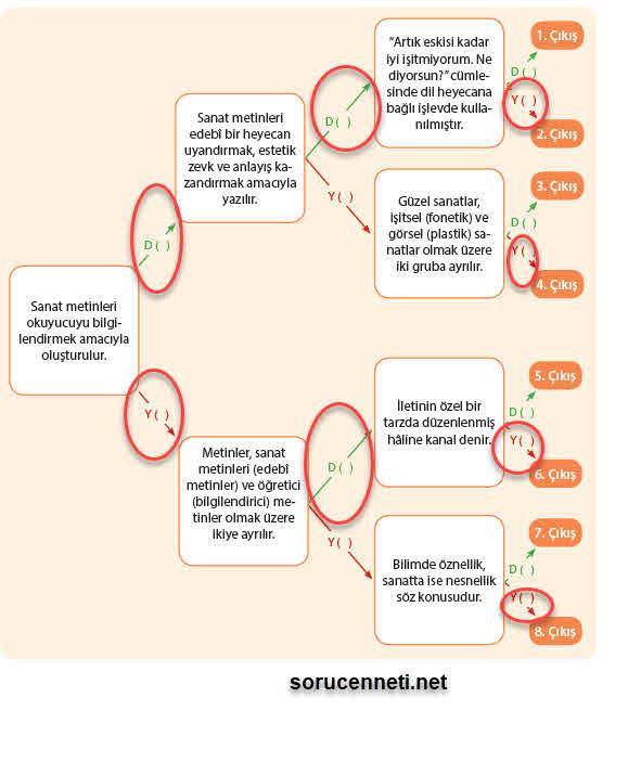 9. sınıf Türk dili ve edebiyatı MEB sayfa 44
