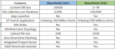 Features difference between SharePoint 2013 vs 2013
