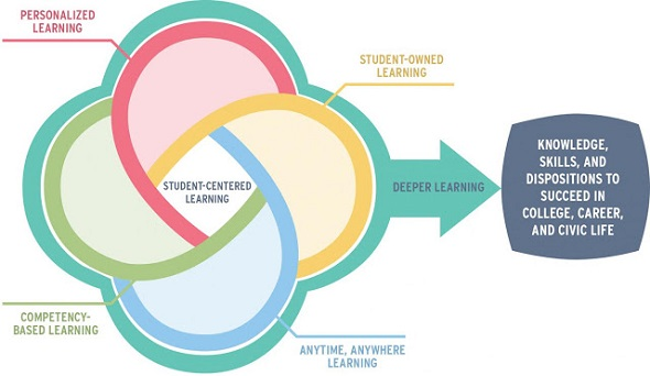 An Anatomy of Deeper Learning and Best Strategies of Implementation for 21st Century Education: The Research Findings