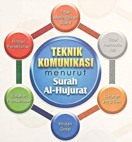 Teknik Komunikasi Menurut Surah al-Hujurat!