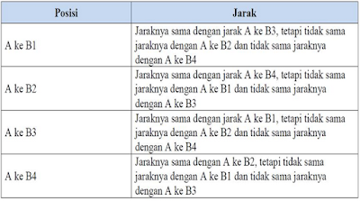 tabel percobaan