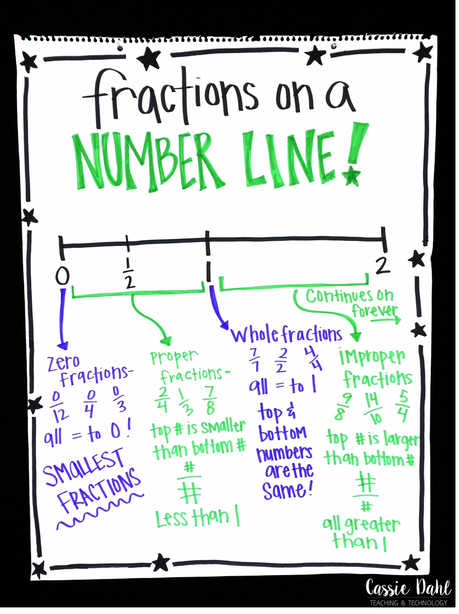 we talk a lot about finding fractions on a number