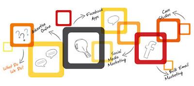 Một số nền tảng marketing online
