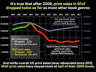 SFF print sales