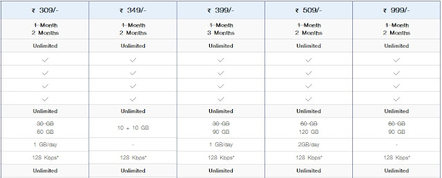 Jio Postpaid New Plans and Tariffs