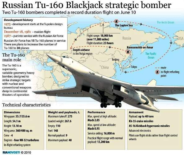 Bomber Strategis Tu-160 Blackjack Rusia