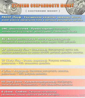 Степени сохранности монет