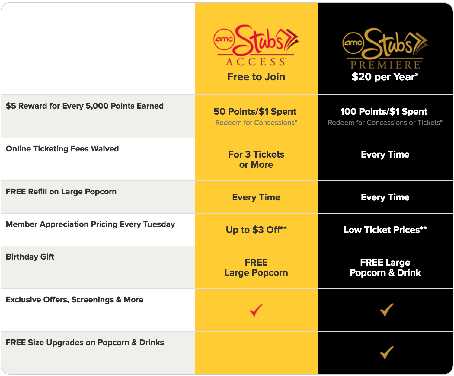 Introducing AMC Stubs A-List! See 3 movies a week for just $/month. Learn More >.