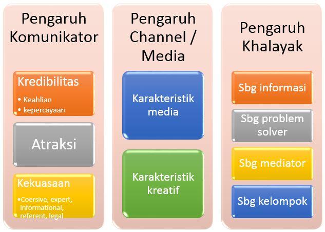 Komunikasi Efektif dan Karakteristik Saluran (Channel)
