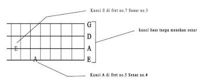 Tips Belajar Main Bass Untuk Pemula