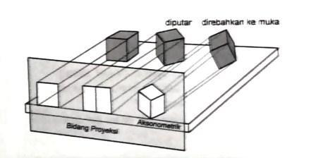 teori-aksonometrik