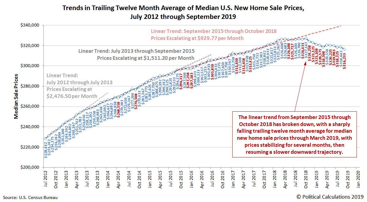 Trends in Trailing Twelve Month Average of Median U.S. New Home Sale Prices, July 2012 through September 2019