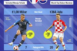 Susunan Pemain Perancis Melawan Kroasia Final Piala Dunia 2018 Rusia.