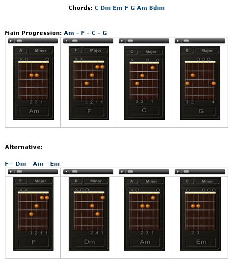 Cara Mencari Kunci Gitar Dan Menentukan Chord Dasar Pada