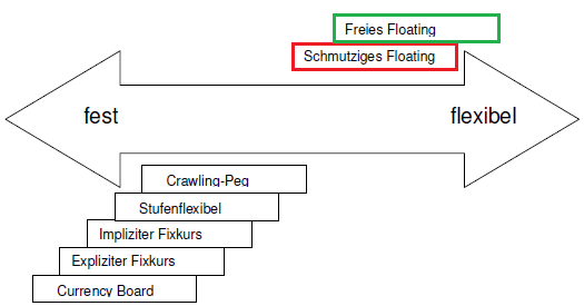 Wechselkurssysteme am Devisenmarkt: Freies Floating, Schmutziges Floating, Currency Board