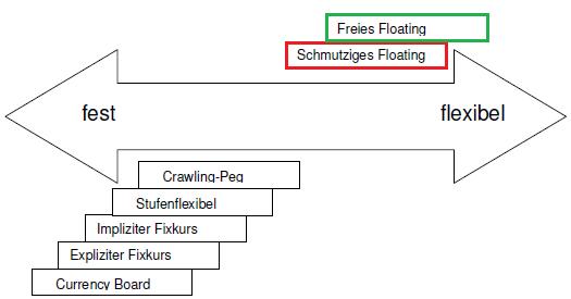 Wechselkurssysteme am Devisenmarkt: Freies Floating, Schmutziges Floating, Currency Board