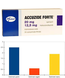 Accuzide Forte Plus 20 mg   25 mg pareri forum HTA