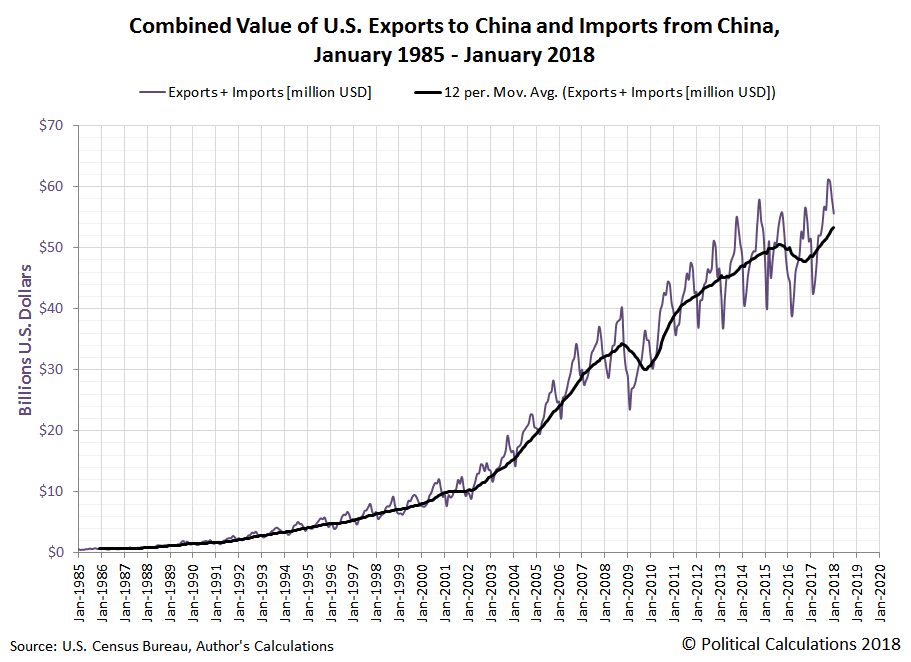 Combined Value of U.S. Exports to China and Imports from China, January 1985 - January 2018